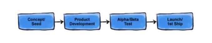 O que é Customer Development
