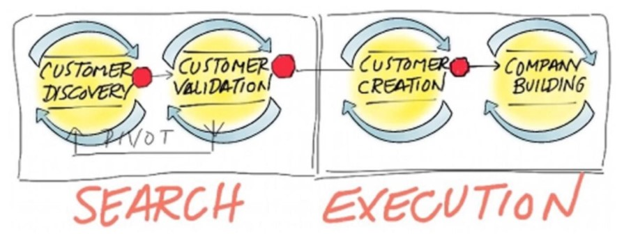 O que é Customer Development - steve blank